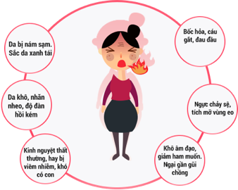 Hậu quả của suy giảm nội tiết tố nữ estrogen